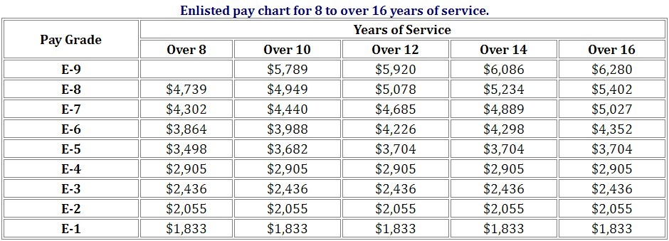 2022 Military Pay Chart