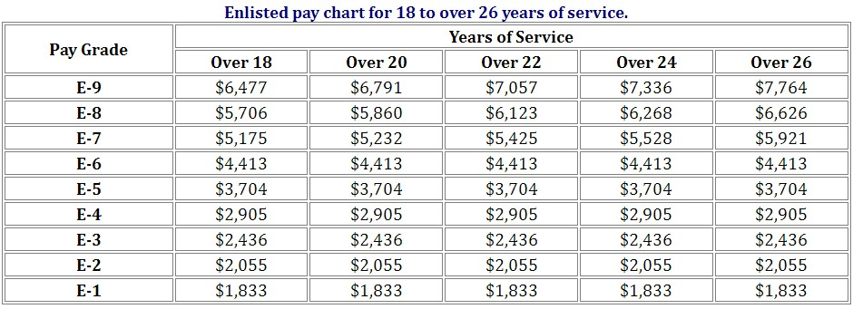 2022 Military Pay