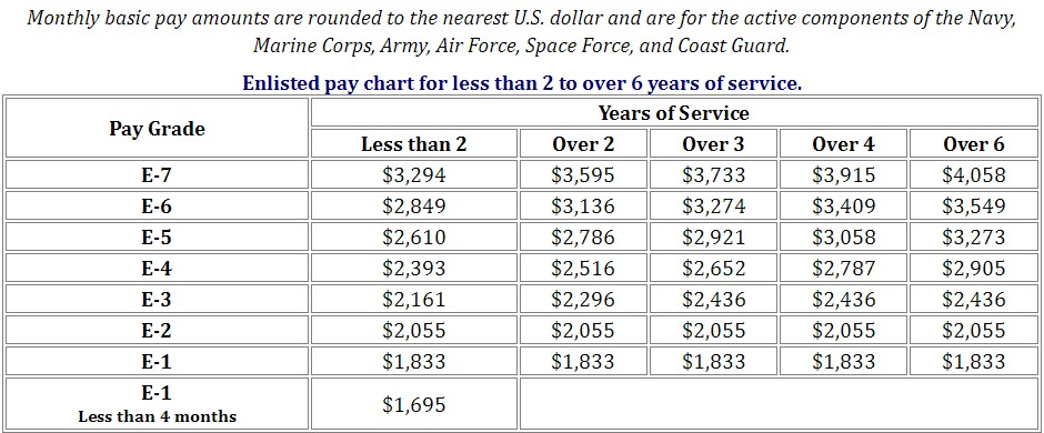 Military Pay Chart 2022