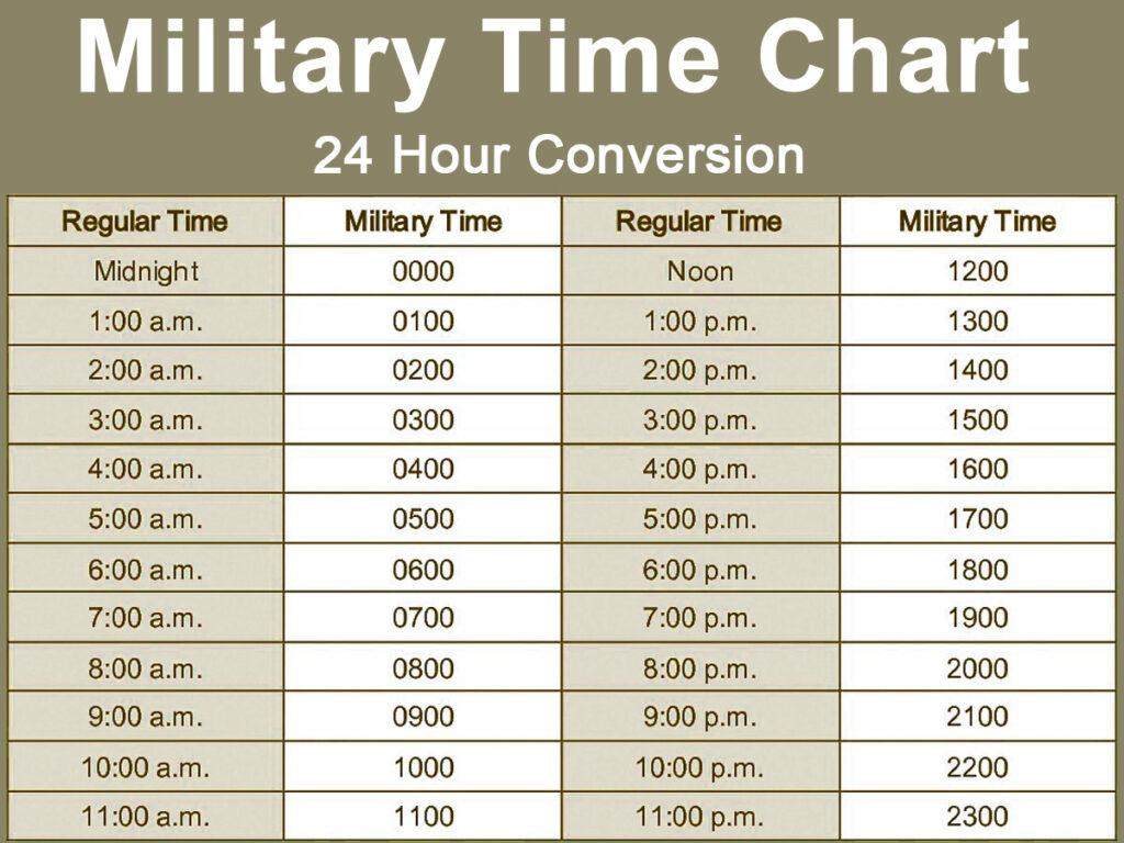 Military Time Chart